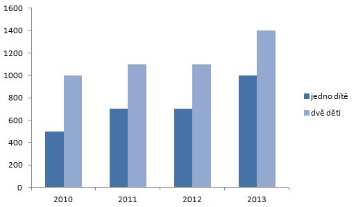 Výše registrace pro jedno dítě a sourozence v letech 2010 až 2013